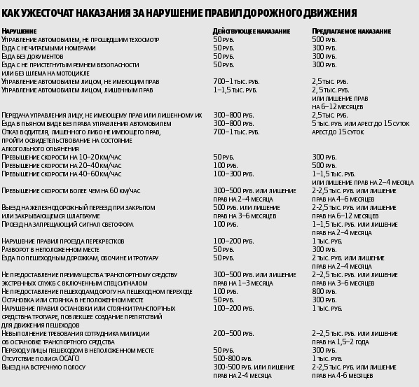 Штраф03 рф, Штрафы гаи за езду без страховки, Штрафы гибдд за ремень безопасности 2014