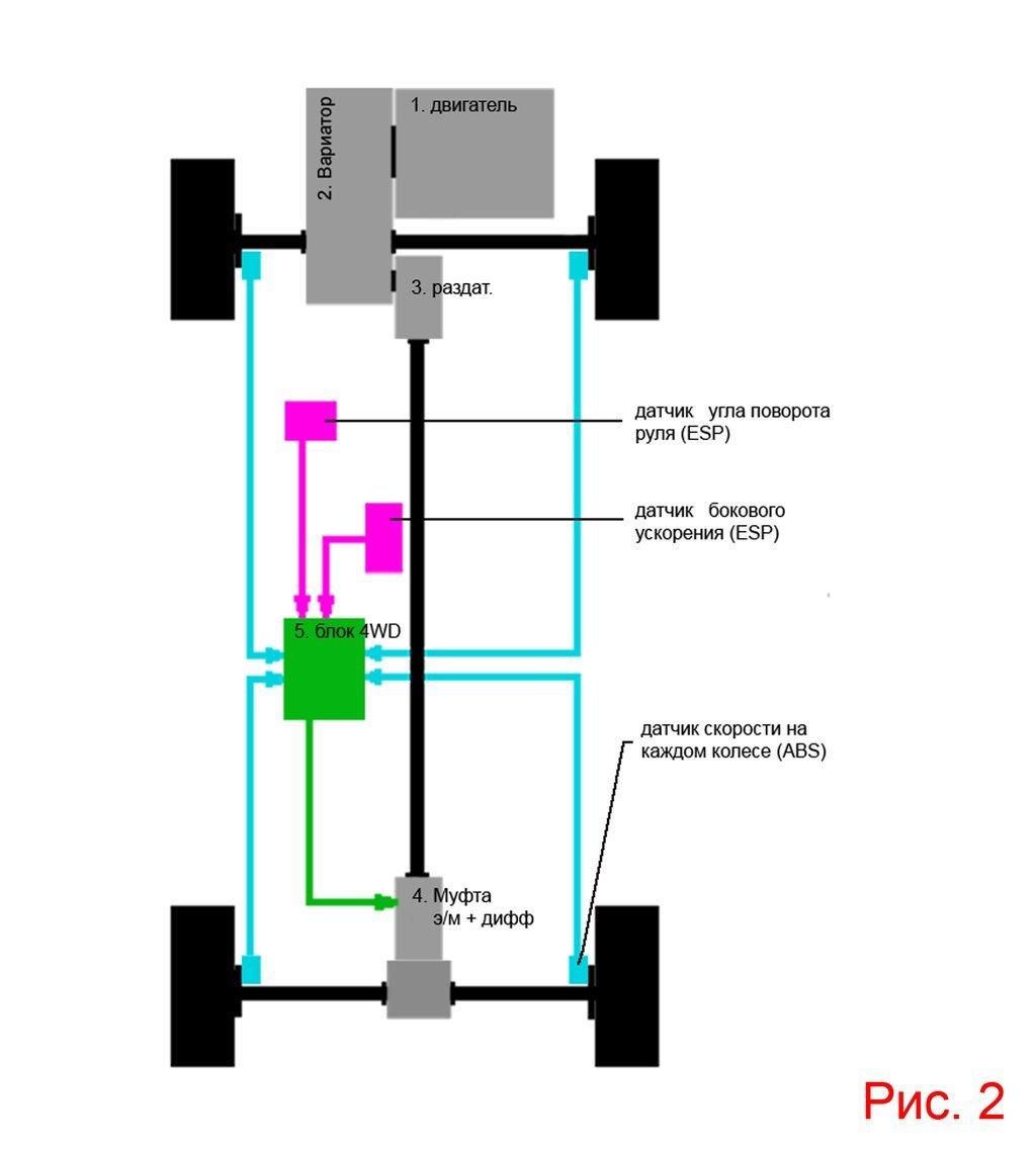 кинематическая схема автомобиля nissan