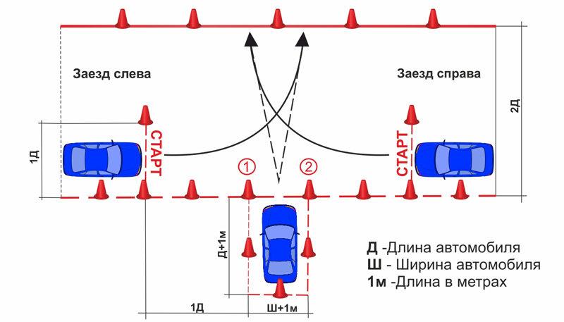 Схема упражнений на автомобиле