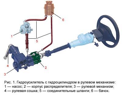 Усилитель руля (рис.1) представляет из себя гидравлическую систему, состоящую из следующих элементов.