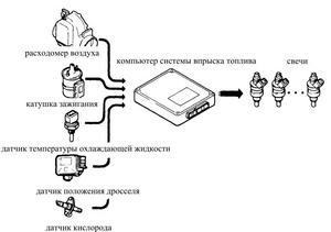 Воздух попадает в двигатель через систему всасывания воздуха, где он измеряется расходомером воздуха.