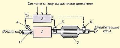 Схема L-коррекции с одним и двумя датчиками кислорода двигателя.