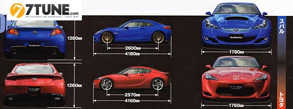 Различия в габаритах между Subaru 216A и Toyota 086A. Изображение из журнала Best Car предоставлено порталом 7tune.com.