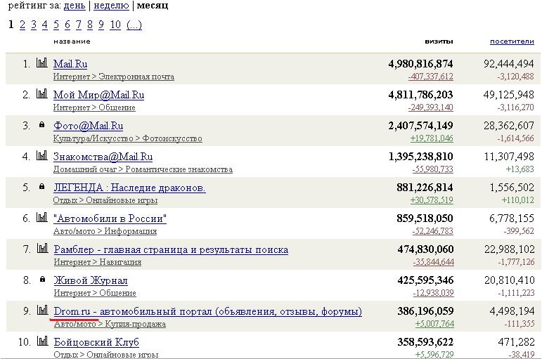 Автомобильный портал Drom.ru вошел в top10