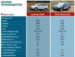 Технические характеристики SsangYong Kyron и Suzuki Grand Vitara.