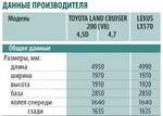 Обзор Toyota Land Cruiser 200 и Lexus LX570. Братья по разуму.