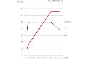 Skoda Octavia. График мощности и крутящего момента двигателя 1,8 из новой серии моторов EA211
