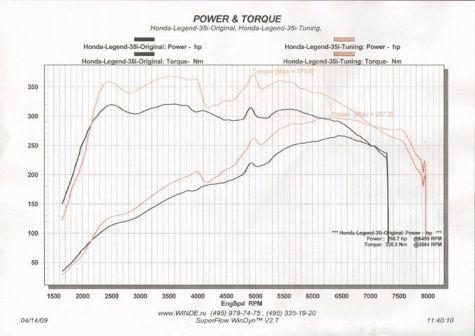 Honda Legend 2007 - отзыв владельца