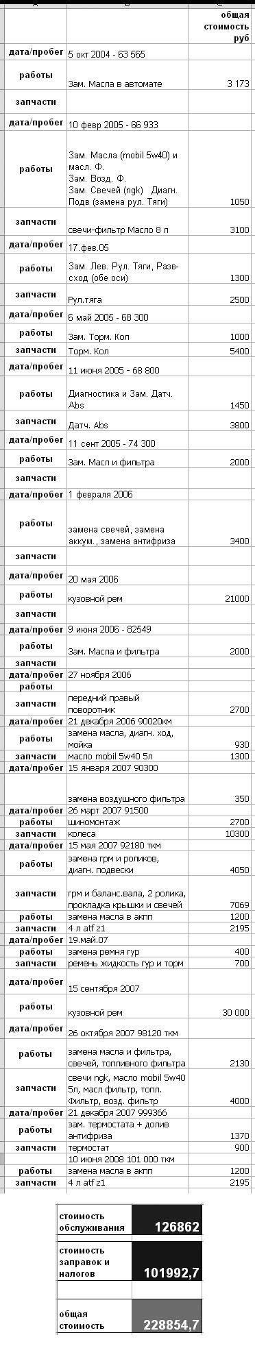 Honda Shuttle 1998 отзыв автора | Дата публикации 05.10.2008.