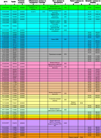 Mazda Capella 2000 отзыв автора | Дата публикации 13.07.2012.