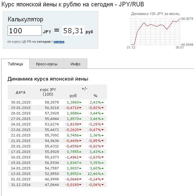 Курс йены к рублю., на 30.01