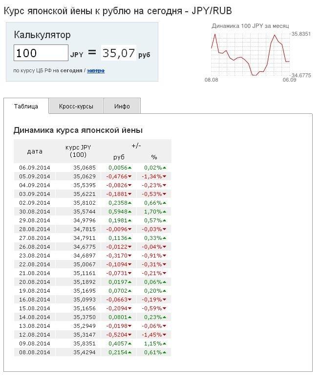 Курс йены к рублю., на август