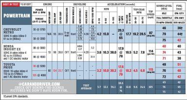 Honda Insight 2009 отзыв автора | Дата публикации 07.05.2013.