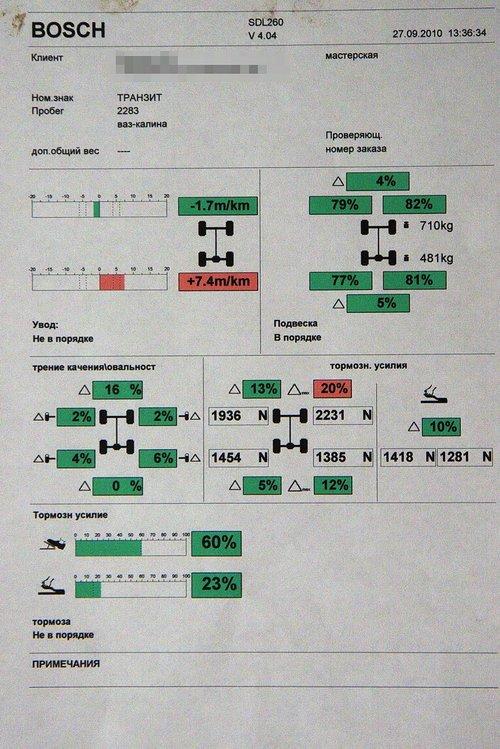 Результаты прохождения вибростенда, с распределением тормозного усилия на передней оси что-то не так. Исправить не предложили