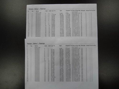 Результаты Toyota Camry на Красном Кольце