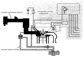 Как работает система впрыска топлива с электронным управлением?