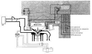 Электронная система управления