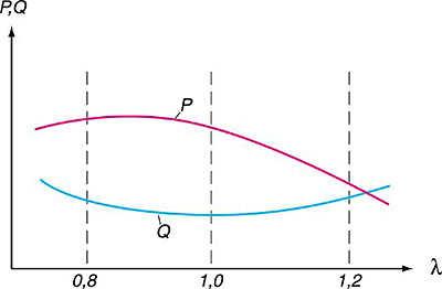 Зависимость мощности двигателя (P) и расхода топлива (Q) от коэффициента избытка воздуха (L)