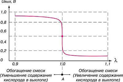 Зависимость напряжений лямбда-зонда от коэффициента избытка воздуха (L)