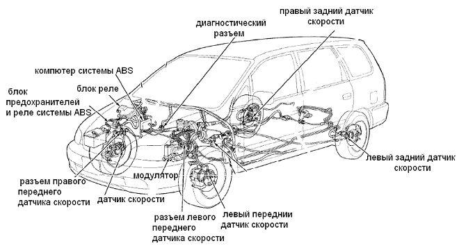 расположение компонентов системы ABS