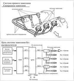 система прямого зажигания с синхронизацией