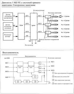 прямое зажигание на двигателе 1MZ-FE