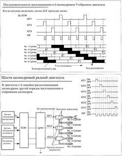 последовательность воспламенения в шести цилиндровом V-образном двигателе