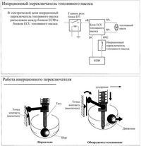 инерционный переключатель топливного насоса