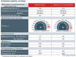 Результаты замеров журналистов издания «За рулем» по итогам теста автомобилей Audi A5 3.2 FSI Quattro и Infiniti G37S.