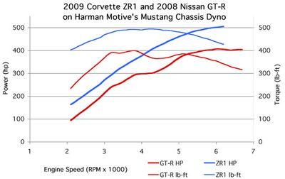 Результаты замера мощности машин на динамо-стенде.