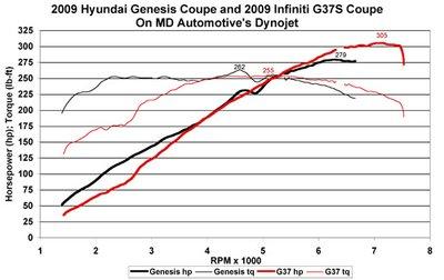 В конечном счете G37 развивает более высокий крутящий момент и большую мощность, но посмотрите внимательно на данные графика перед отметкой 4 800 оборотов, и вы заметите силу Genesis\\